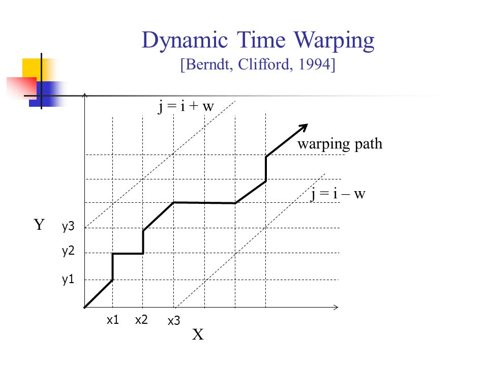 Dynamic Time Warping [Berndt, Clifford, 1994]